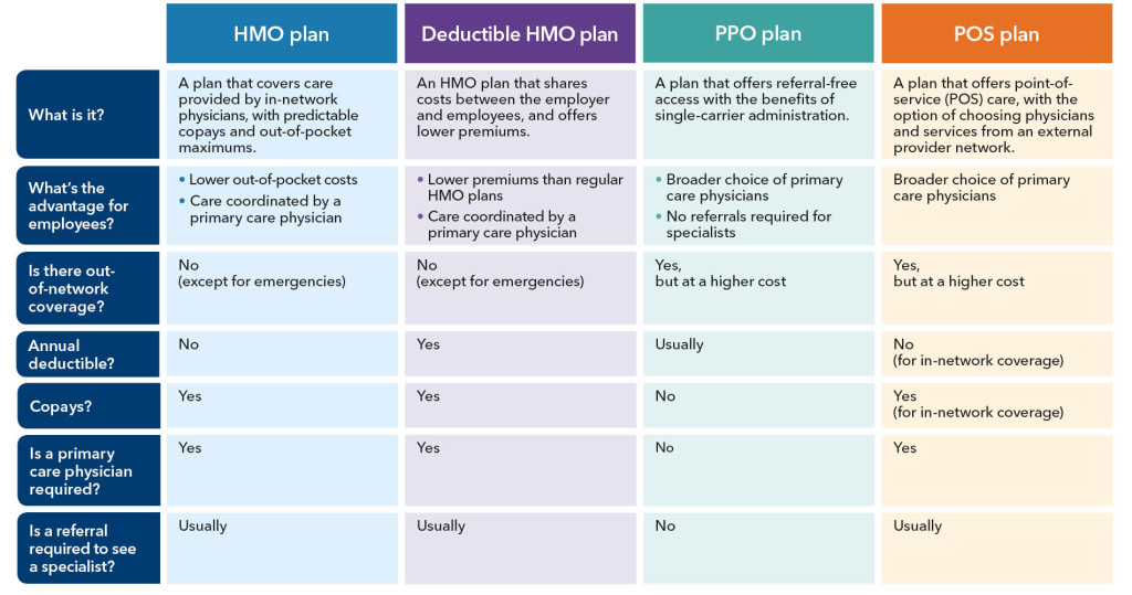 hmo vs ppo When approaching the decision to select a health insurance provider the options out there can be quite daunting one of the biggest decisions you ll have to .