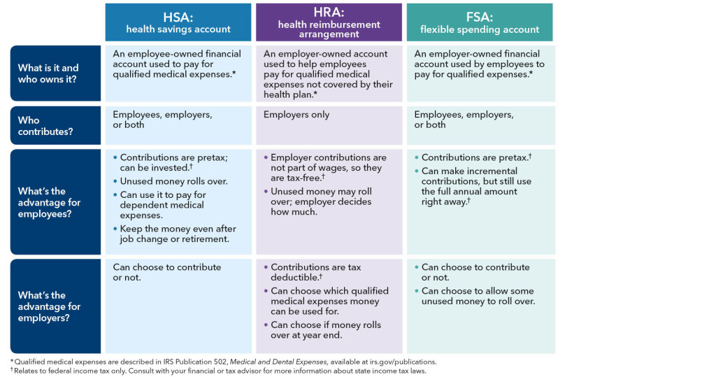 What Is a Flexible Spending Account (FSA) – Rules & Eligible Expenses